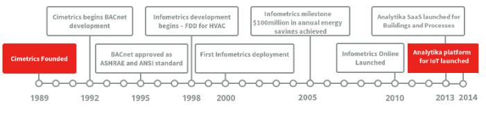 Cimetrics history